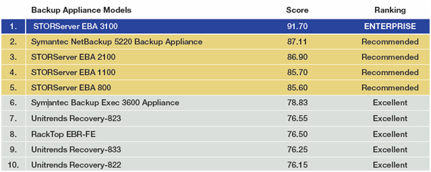 Backup Appliance Takes Number One Spot 1