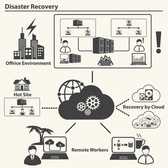 Key Considerations When Choosing Disaster Recovery Systems for Hyper-Critical Facilities